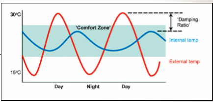 Thermal Mass Energy Line Graph
